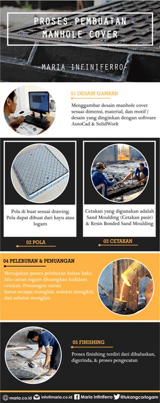 Proses Pengecoran Manhole Cover [Infografis]